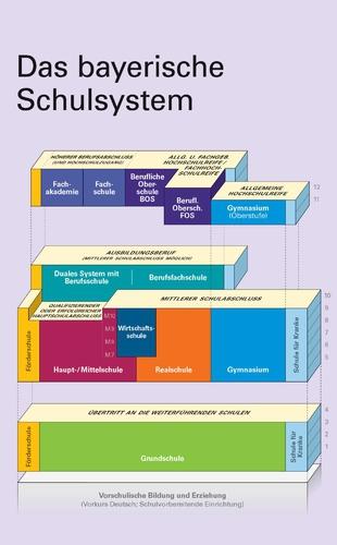 Das-bayerische-Schulsystem